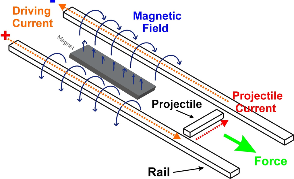 Picture of How to Make a Railgun (science Explained)